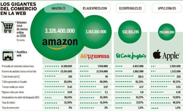 ¿Quiénes son los retailers online de confianza de los españoles?
