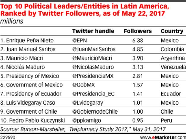 Twitter, el altavoz político de Latinoamérica