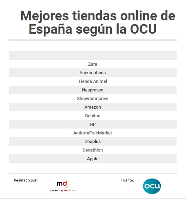 Estas son las mejores tiendas online de España según la OCU