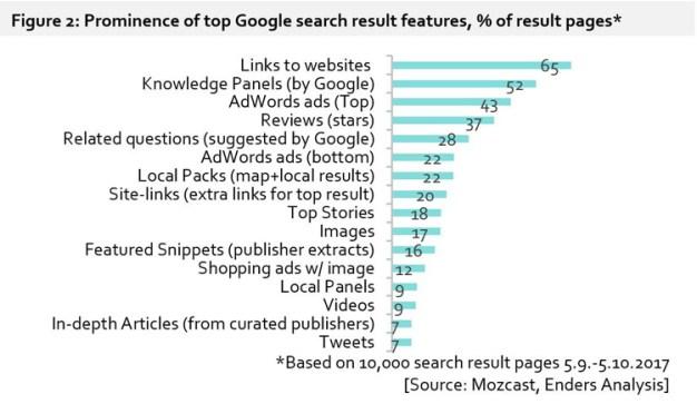 Google, el rey indiscutible de la publicidad móvil (y todo gracias al search)