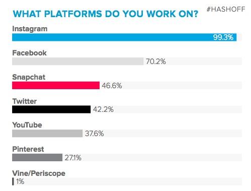¿Qué redes sociales amarán los influencers sobre todas las cosas en 2018?
