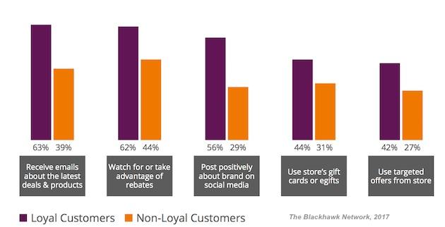 ¿Qué ata (con nudos fortísimos) a marcas y consumidores?