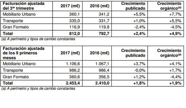 La facturación de JCDecaux se incrementó un 2,4% durante el tercer trimestre del año