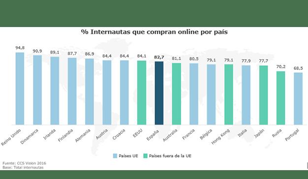 3 de cada 4 internautas españoles compran online
