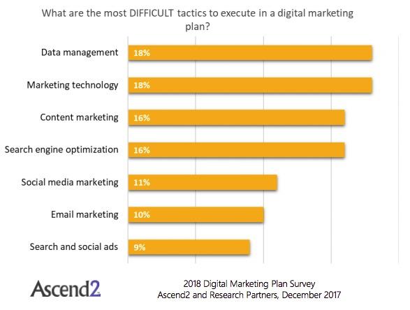 Social media y content ganarán la reñidísima batalla de la eficacia digital en 2018