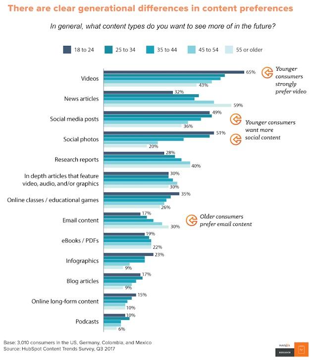 """Al consumidor se le """"antojan"""" diferentes tipos de contenidos en función de su edad"""