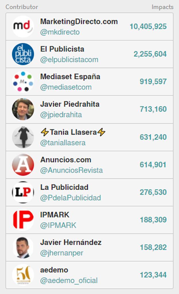 MarketingDirecto.com triunfa en Twitter en Aedemo TV y consigue el oro en impactos