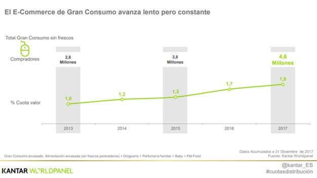El 56% de los consumidores españoles de grandes cadenas han comprado en Amazon en 2017
