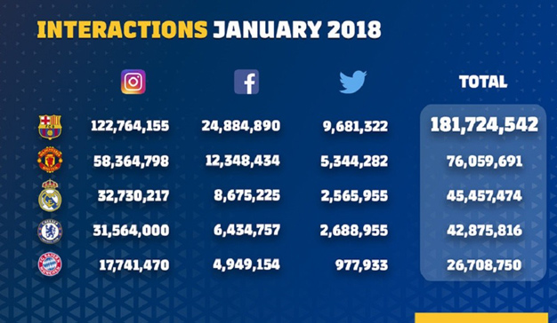 FC Barcelona, el club con mayor engagement en las redes sociales