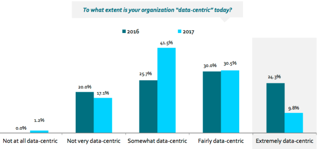 Los (indigestos) datos se les siguen atragantando a las empresas