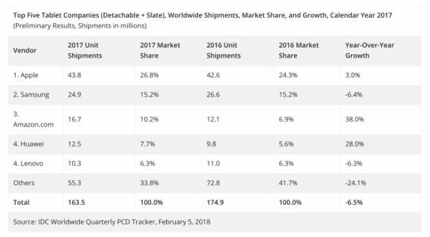 La venta de tabletas cayó un 6,5% en 2017