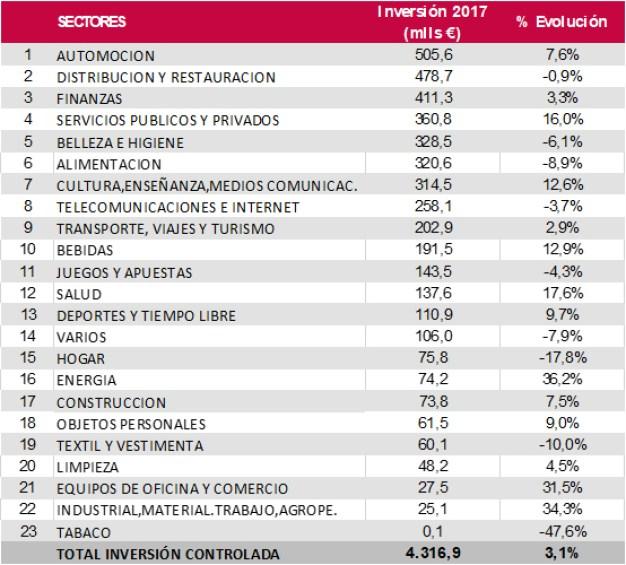 El Corte Inglés lidera la inversión publicitaria en 2017 con 89,6 millones de euros