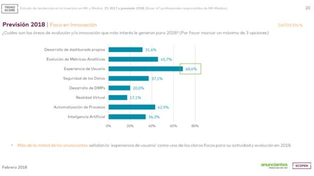 Los anunciantes prevén crecimientos del 1,3% y el 1,1% en la inversión en marketing y publicidad este 2018, según Trend Score