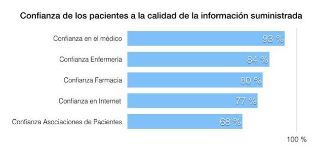 El llamado 'Doctor Google' ya tiene más pacientes que el médico de cabecera