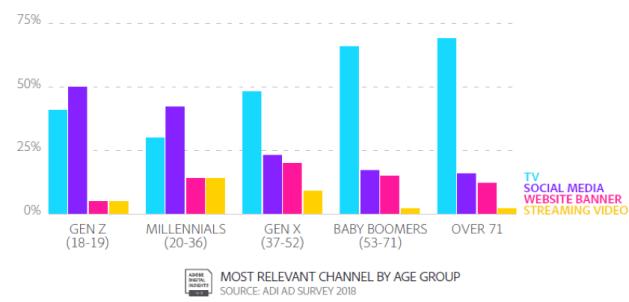 ¿Qué flechas (publicitarias) logran dar en la diana de los millennials y la Generación Z?