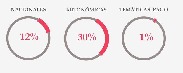 El 9% del total de emisiones televisivas en España son de género informativo