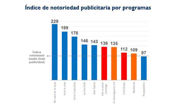 Mediaset acapara ocho de las diez emisiones con mayor notoriedad publicitaria