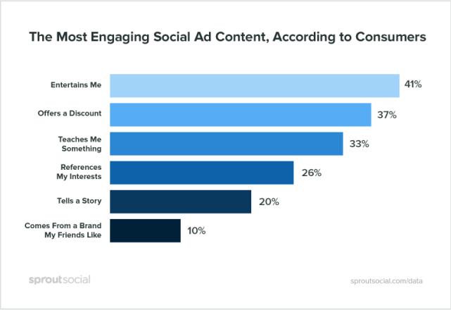En la publicidad en los social media el entretenimiento hace morder el polvo a los descuentos