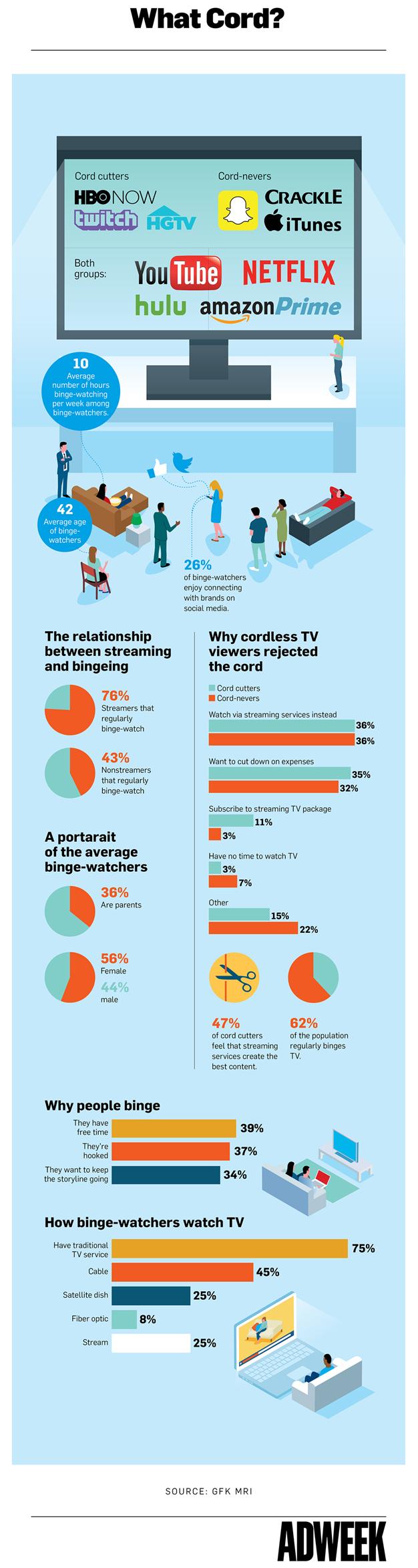 El streaming está cambiando para siempre la televisión tradicional