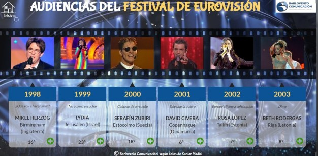 Eurovisión: así ha seguido la audiencia española el festival a lo largo de su historia