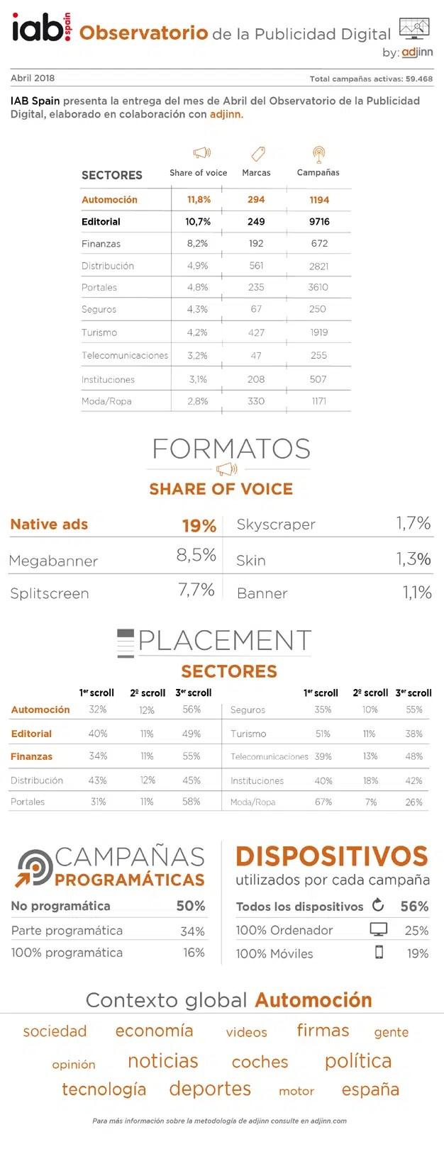 El sector Automoción reinó en la publicidad digital durante el mes de abril