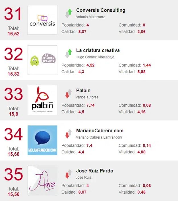 Los 40 mejores blogs para estar al tanto de toda la actualidad marketera