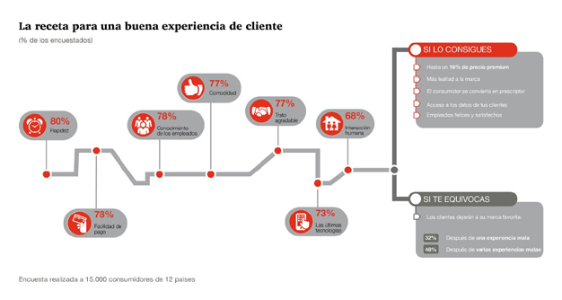 Ofrecer una buena experiencia al consumidor: la receta del éxito