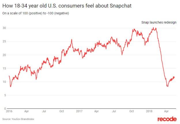 Confirmadísimo: los (cabreadísimos) millennials echan pestes del rediseño de Snapchat
