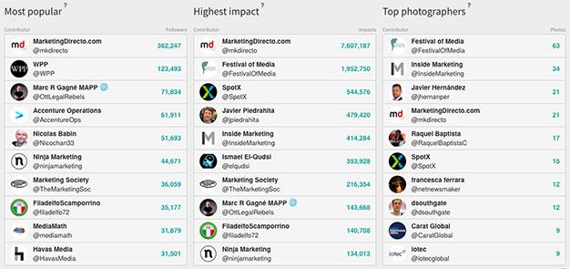 """MarketingDirecto.com """"trina"""" en Festival of Media Global con 7,6 millones de impactos en Twitter"""