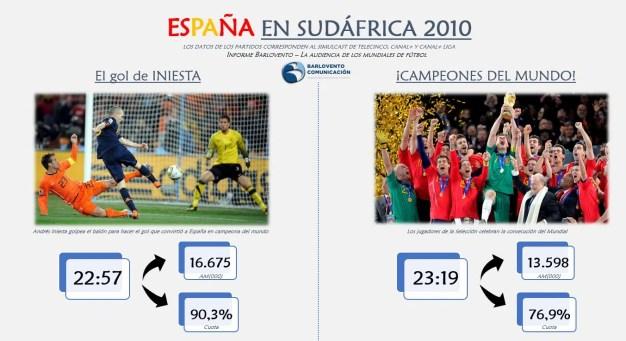 La audiencia española, incondicional del Mundial de Fútbol con una media histórica del 72,5% de cuota de pantalla