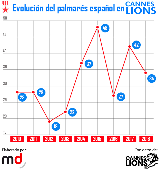 España alcanza los 34 leones al cierre de la 65ª edición de Cannes Lions