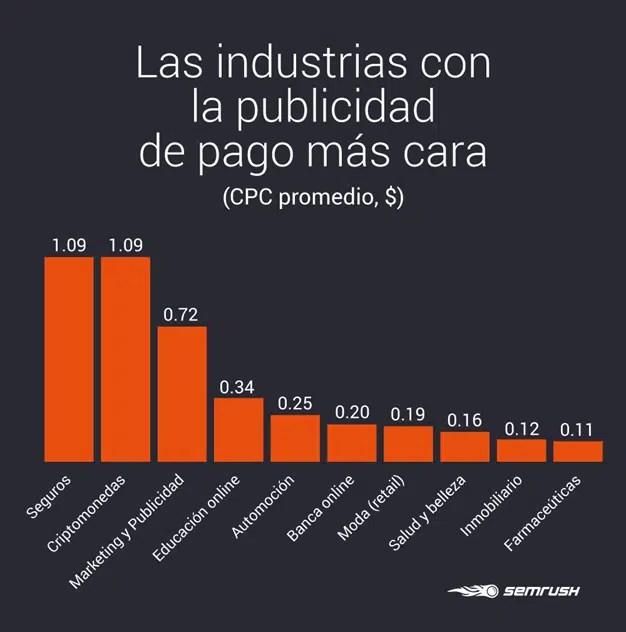 Madrid, la ciudad con el pago por clic local más caro de España en la práctica totalidad de sectores