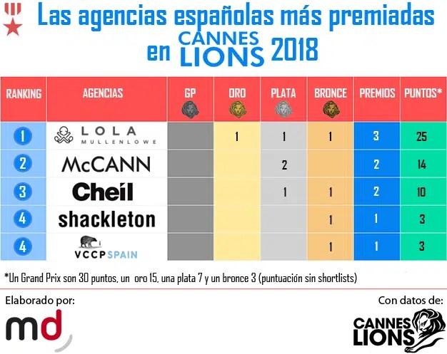"""Con 3 leones bajo el brazo LOLA es por ahora la agencia patria más """"feroz"""" en Cannes Lions"""