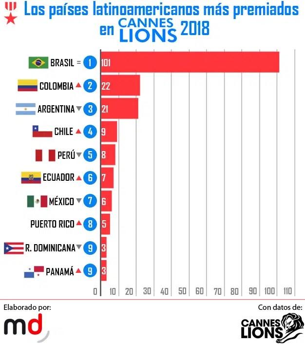 """Brasil volvió a coronarse como el país latinoamericano más """"feroz"""" en Cannes Lions"""