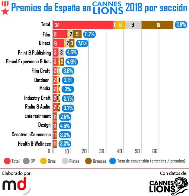 España saca músculo y se convierte en el séptimo país más premiado en Cannes Lions 2018
