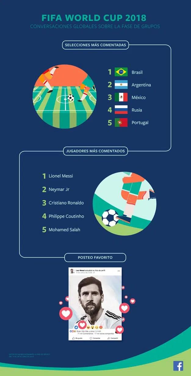 Más de 15 millones de personas interactuaron con La Roja en Facebook a nivel global