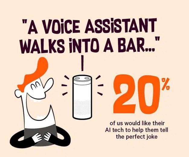 Enseñar a contar chistes o cocer huevos: algunas de las tareas más usuales de los asistentes de voz