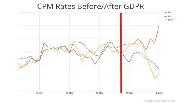 El precio de la publicidad cae en Europa y la culpa es del RGPD