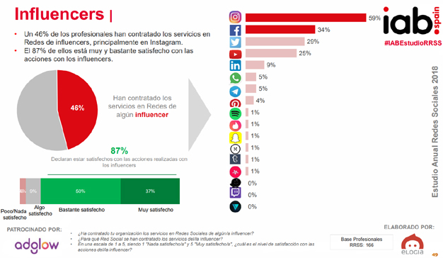 El 80% de los usuarios interactúan con la publicidad en redes sociales