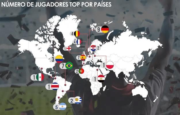 Estos son los futbolistas más influyentes del Mundial de Rusia