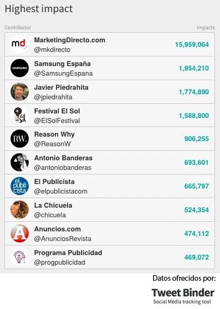 """MarketingDirecto.com se """"broncea"""" en El Sol 2018 con 16 millones de impactos en Twitter"""