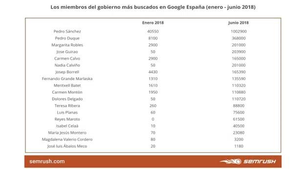 Pedro Sánchez y Pedro Duque, los miembros del Gobierno más populares en internet