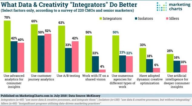 """Juntos y revueltos los datos y la creatividad son pura """"magia"""" en manos del CMO"""