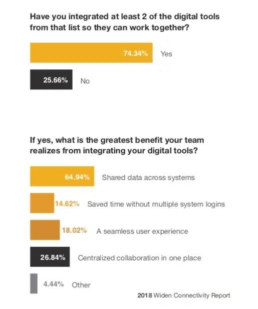 Sin estas herramientas digitales de trabajo los marketeros se sienten como pez fuera del agua