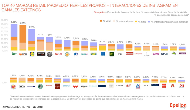 Los influencers concentran el 41% de interacciones con las marcas en las redes sociales