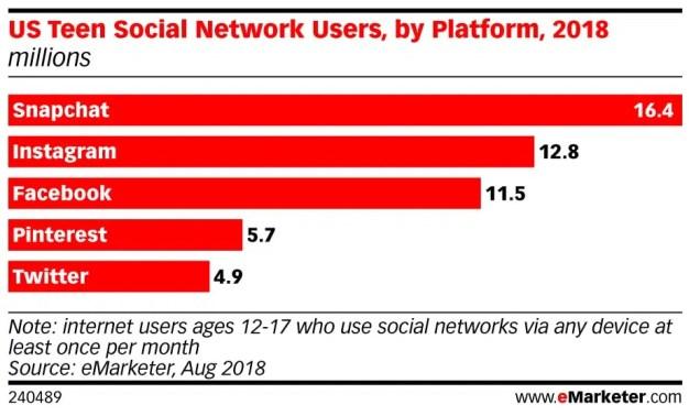 Los adolescentes suspiran de amor por Snapchat (a pesar de los cortejos de Facebook)