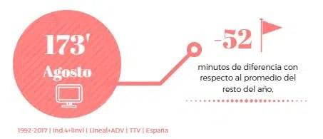 Así afecta la (ardiente) canícula al consumo de televisión en España