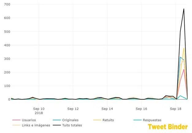 Back to Marketing Basics 2018, éxito rotundo en Twitter con más de 36 millones de impresiones