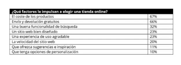 El 80% de los españoles compra más por internet ahora que hace un año