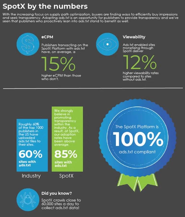 SpotX anuncia una compatibilidad del 100% con ads.tx